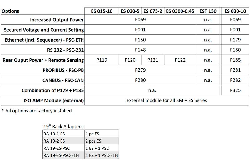 ES150 Optioner