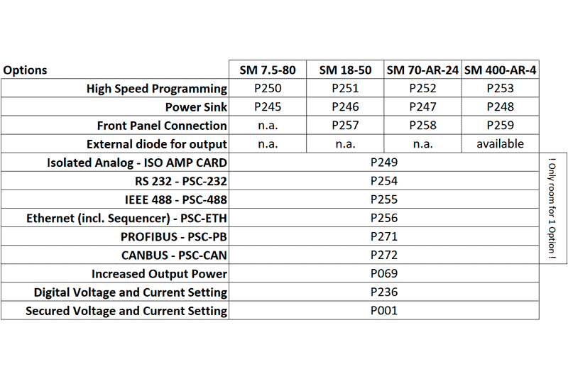SM 800 Optioner