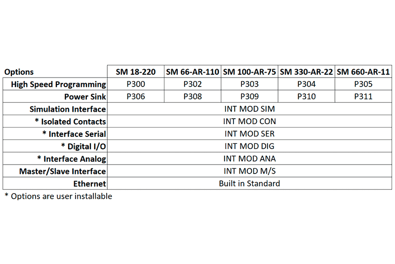 SM 3300 Option Overview